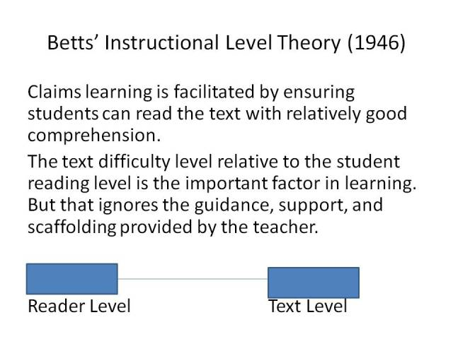 Instructional Level Theory
